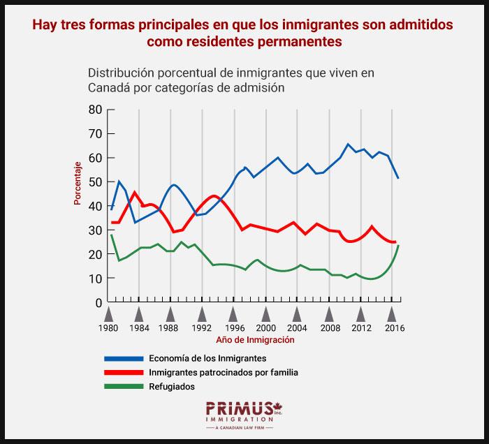 Gráfica de distribución procentual de inmigrantes que viven en Canadá